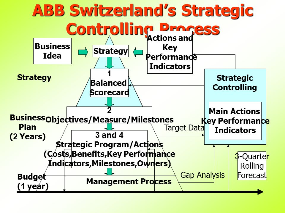 ABB Switzerland's Strategic Controlling Process