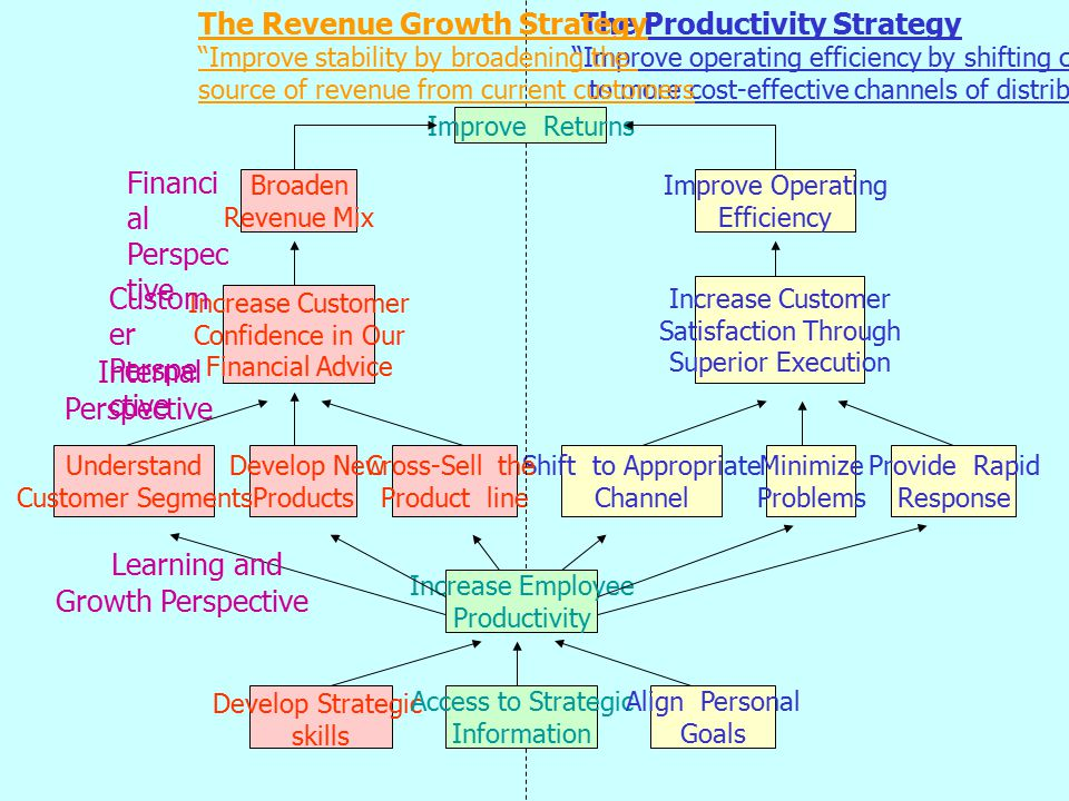 Financial Customer Internal Learning and The Revenue Growth Strategy