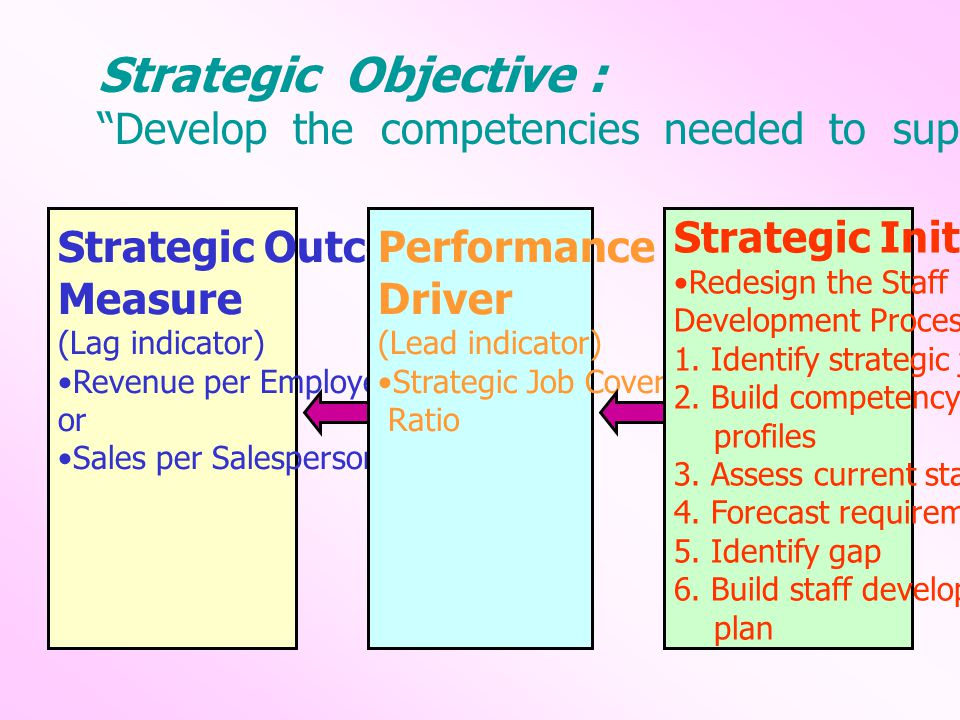 Strategic Objective : Develop the competencies needed to support the sales process Strategic Outcome.
