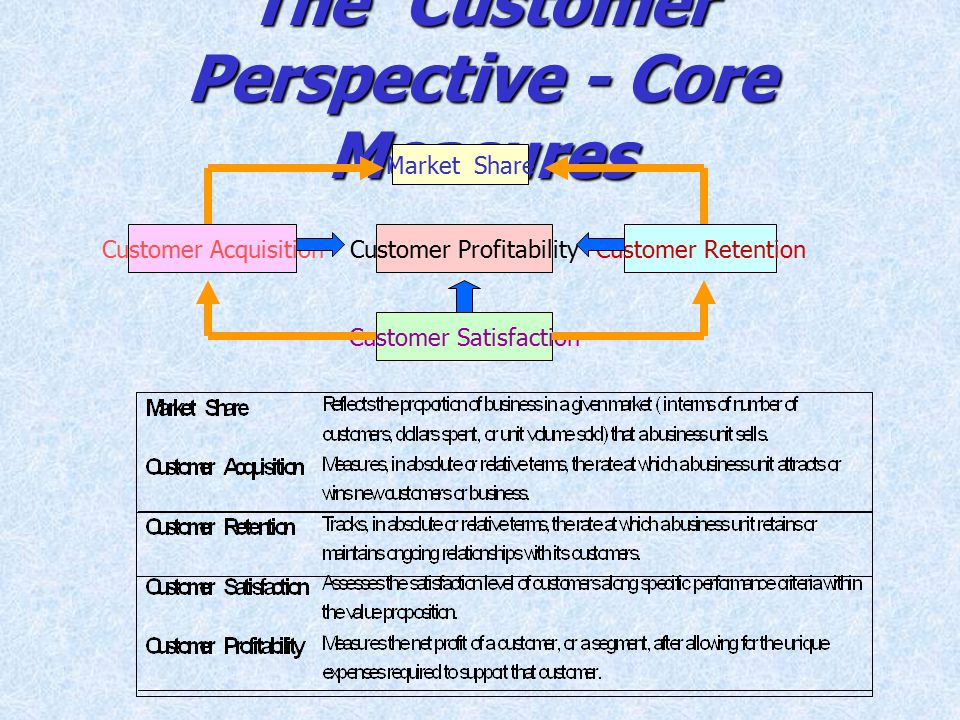 The Customer Perspective - Core Measures