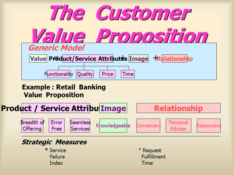 The Customer Value Proposition
