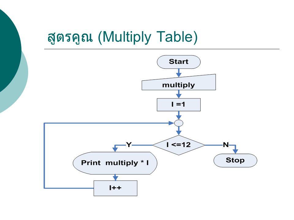 สูตรคูณ (Multiply Table)