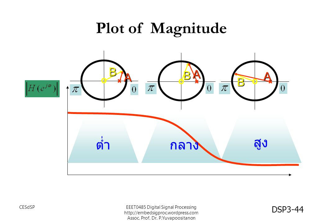 Plot of Magnitude สูง ต่ำ กลาง B A CESdSP