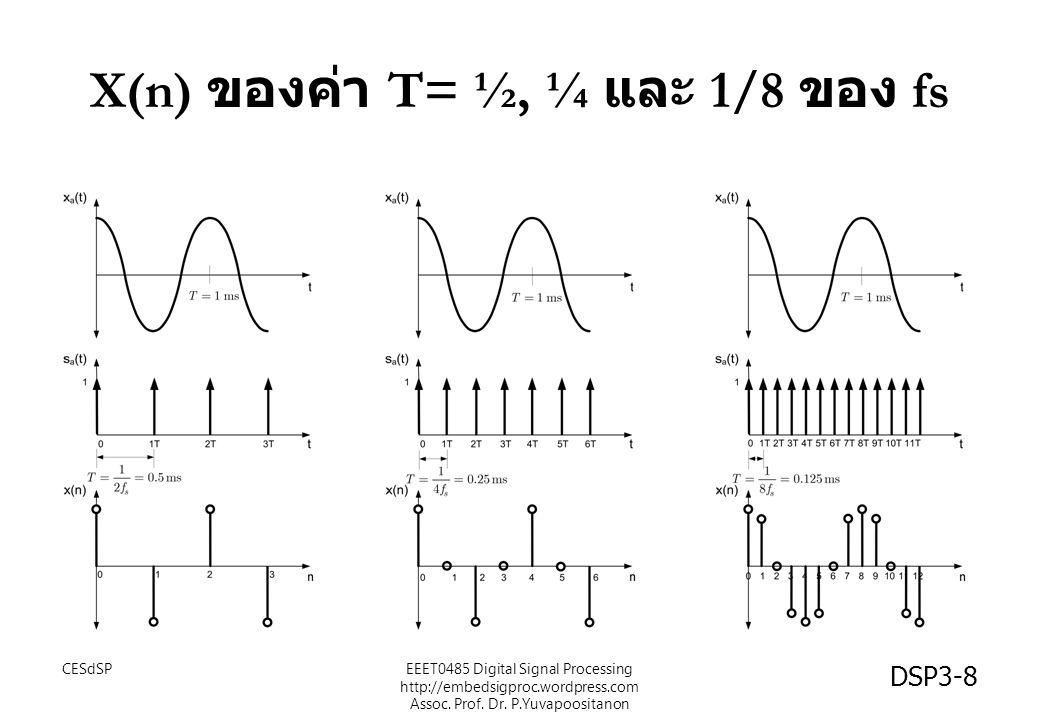 X(n) ของค่า T= ½, ¼ และ 1/8 ของ fs