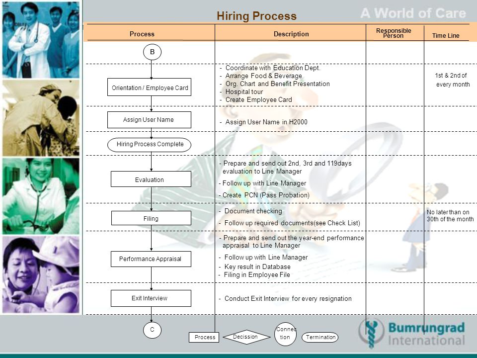 Hiring Process Process Description B - Coordinate with Education Dept.