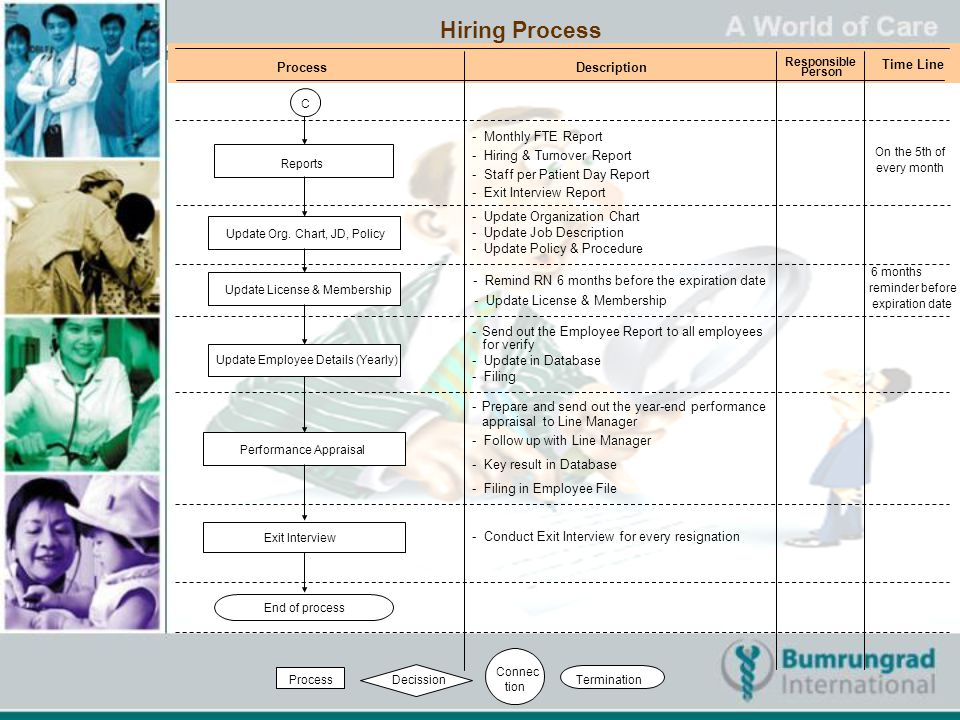 Hiring Process Process Description Time Line - Monthly FTE Report