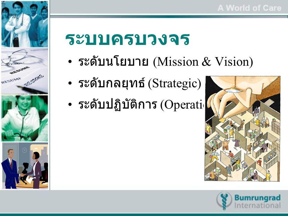 ระบบครบวงจร ระดับนโยบาย (Mission & Vision) ระดับกลยุทธ์ (Strategic)