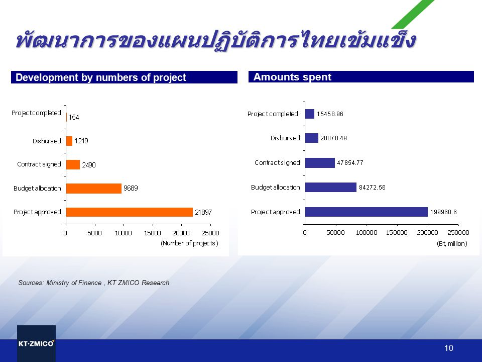 พัฒนาการของแผนปฏิบัติการไทยเข้มแข็ง
