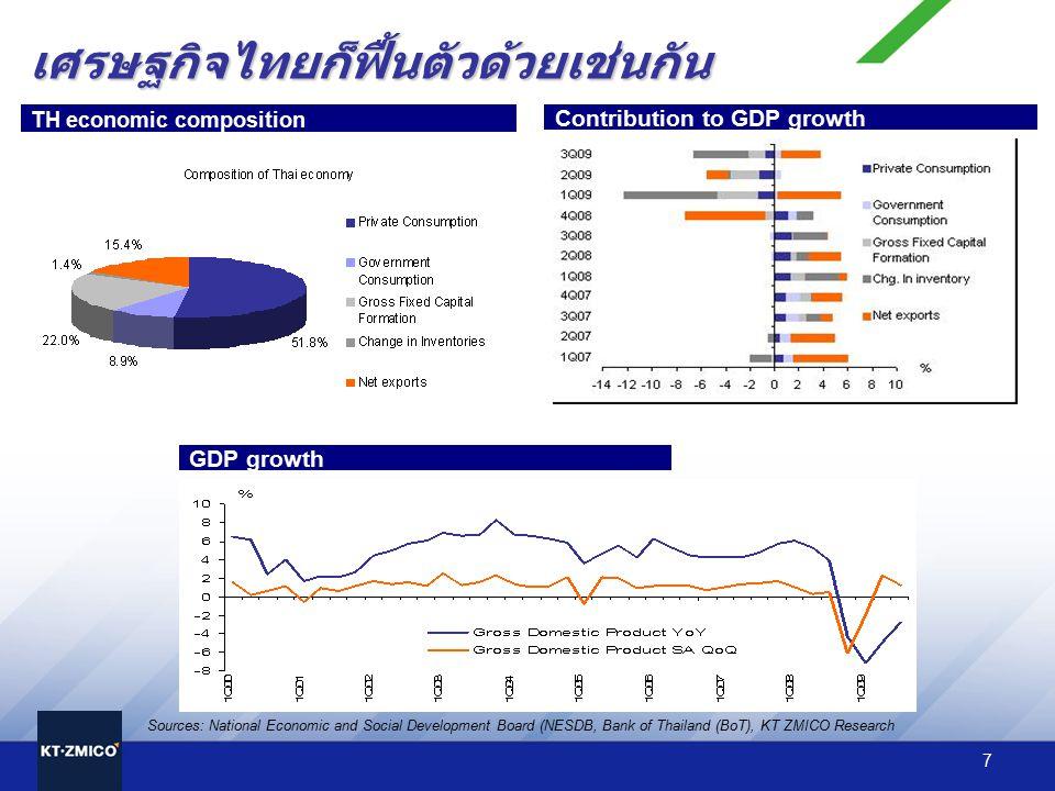 เศรษฐกิจไทยก็ฟื้นตัวด้วยเช่นกัน