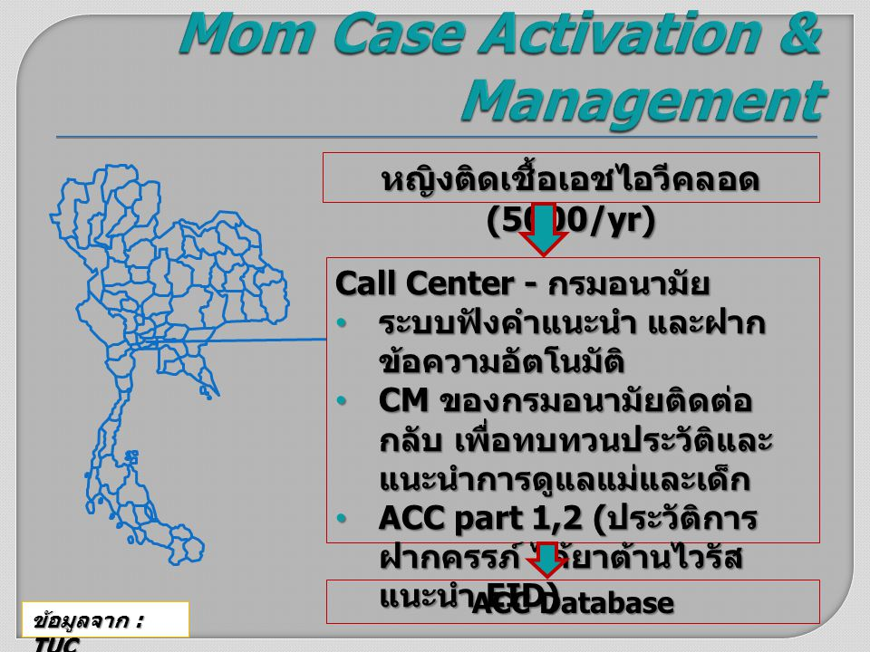 Mom Case Activation & Management