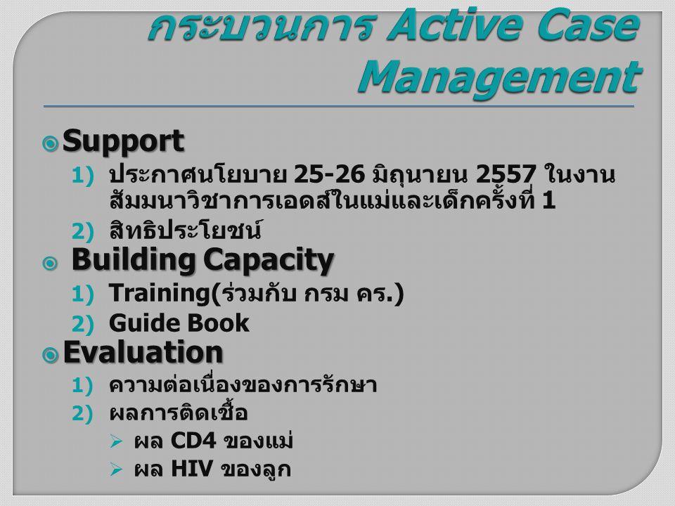 กระบวนการ Active Case Management