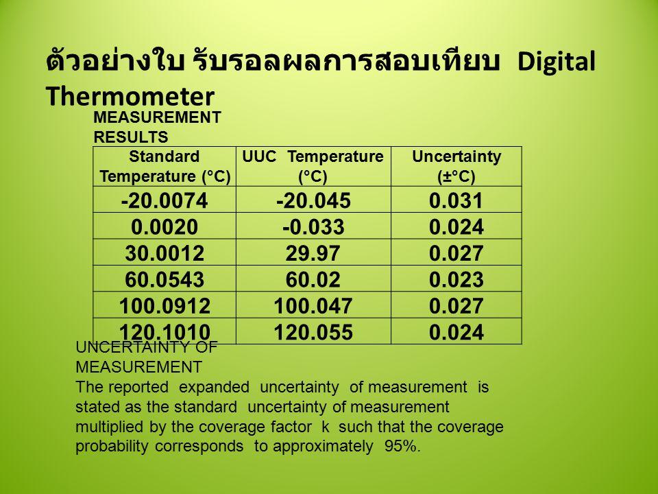 Standard Temperature (°C)