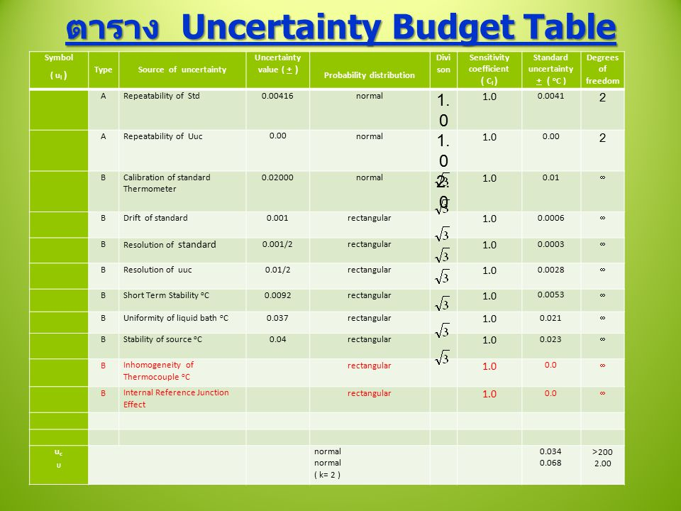 ตาราง Uncertainty Budget Table