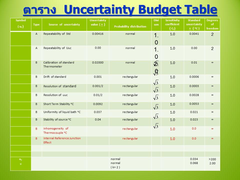 ตาราง Uncertainty Budget Table