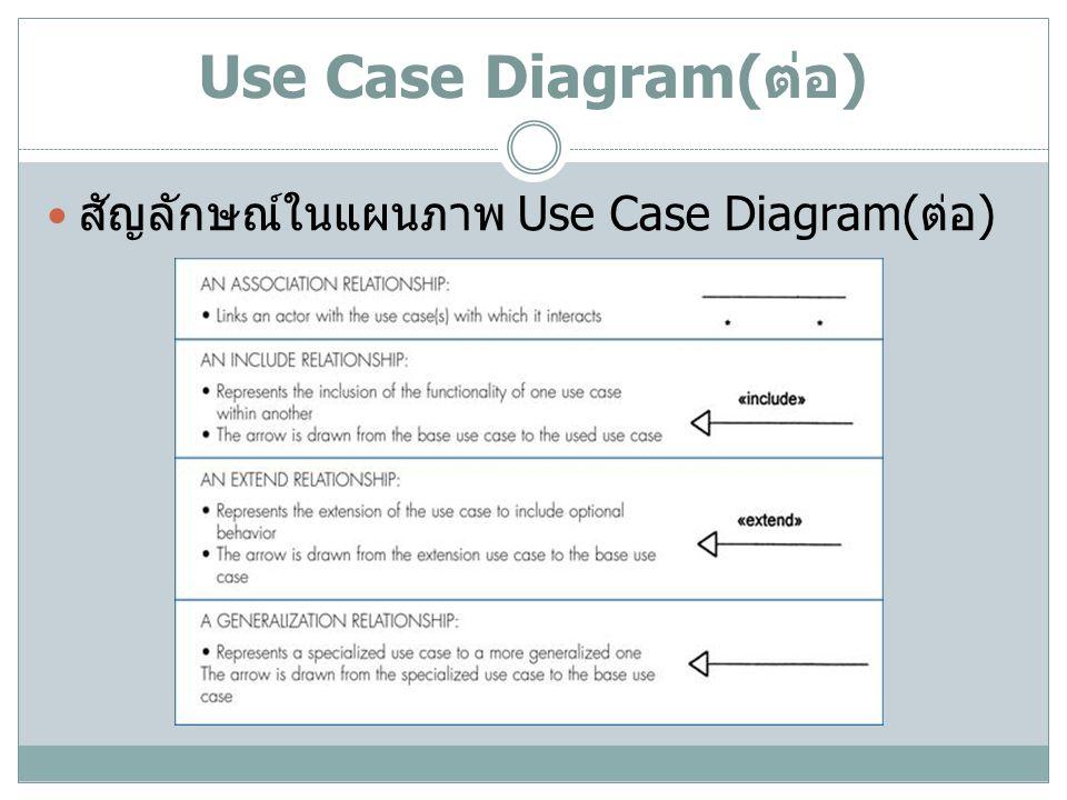 Use Case Diagram(ต่อ) สัญลักษณ์ในแผนภาพ Use Case Diagram(ต่อ)