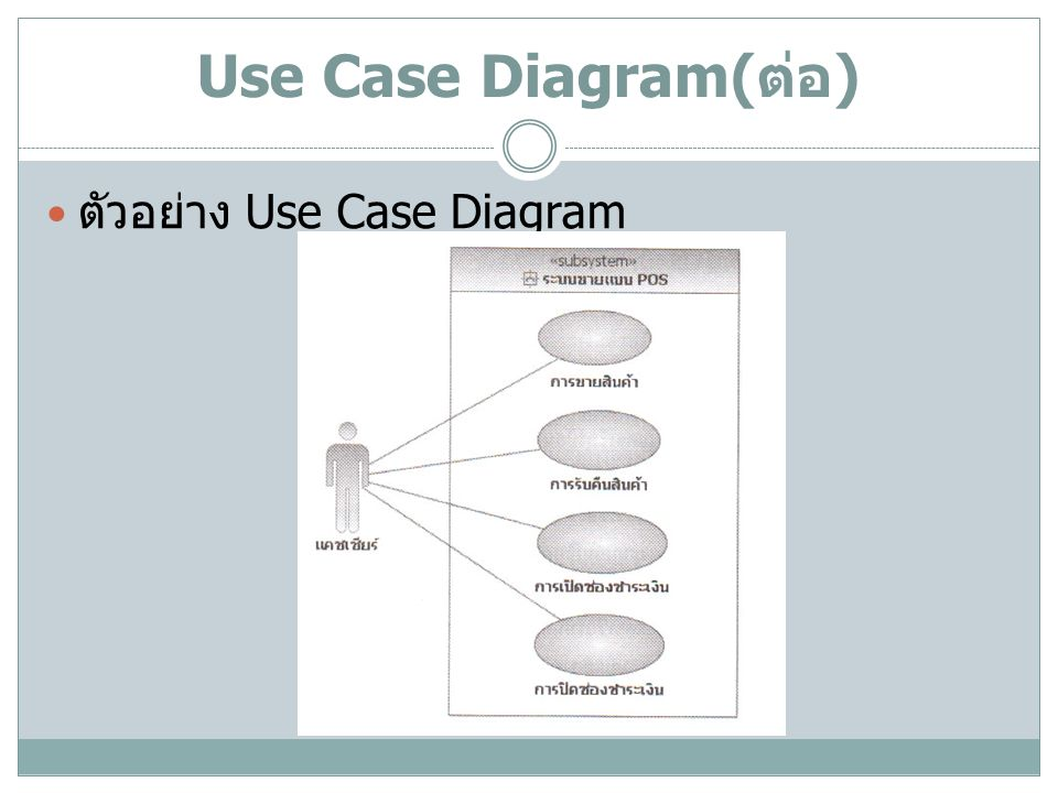 Use Case Diagram(ต่อ) ตัวอย่าง Use Case Diagram