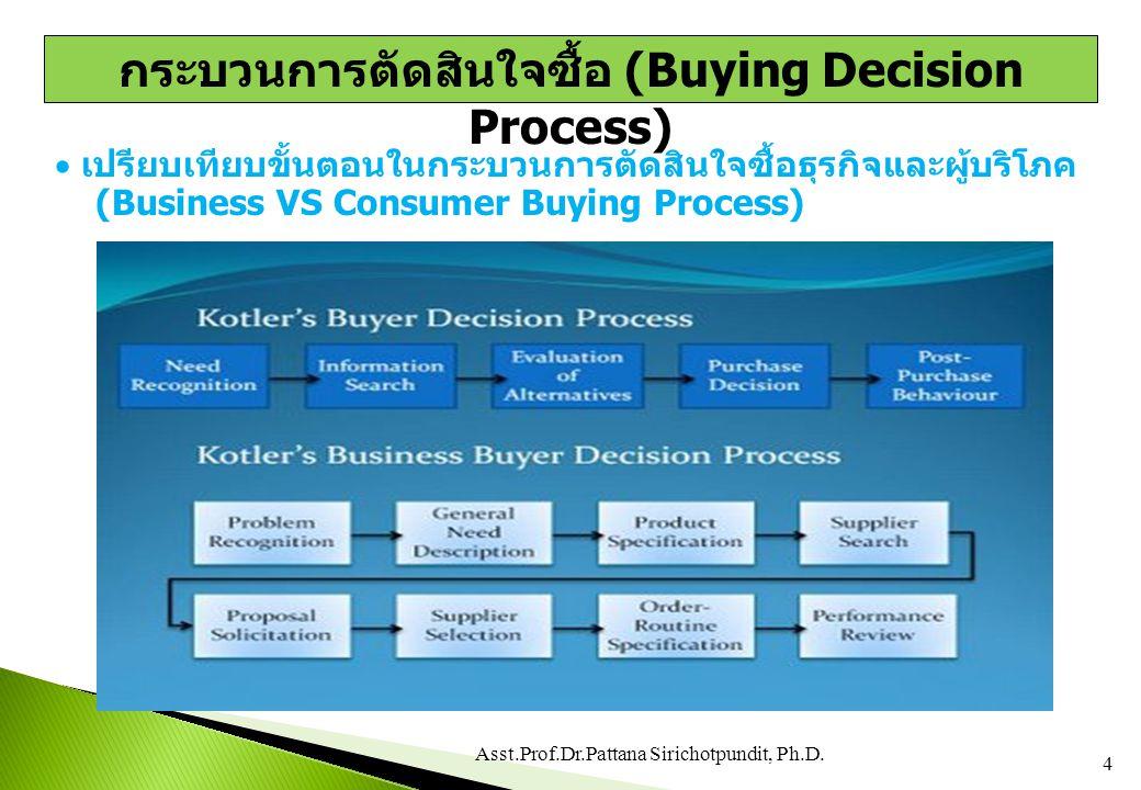 กระบวนการตัดสินใจซื้อ (Buying Decision Process)