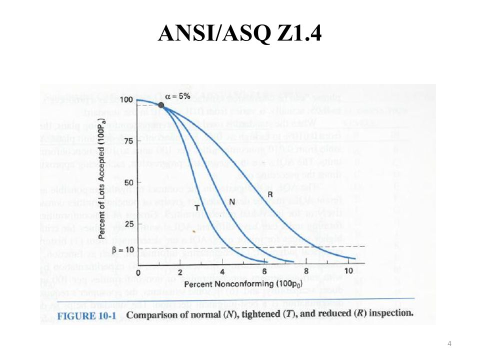 ANSI/ASQ Z1.4 4