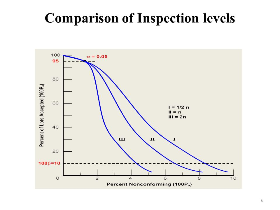 Comparison of Inspection levels