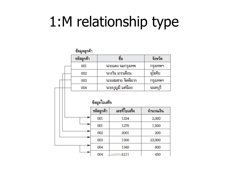 1:M relationship type