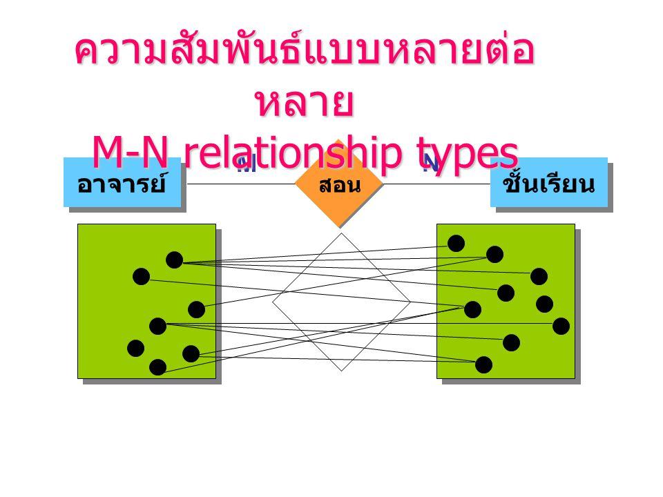 ความสัมพันธ์แบบหลายต่อหลาย M-N relationship types