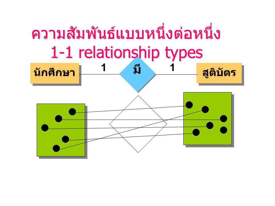 ความสัมพันธ์แบบหนึ่งต่อหนึ่ง 1-1 relationship types