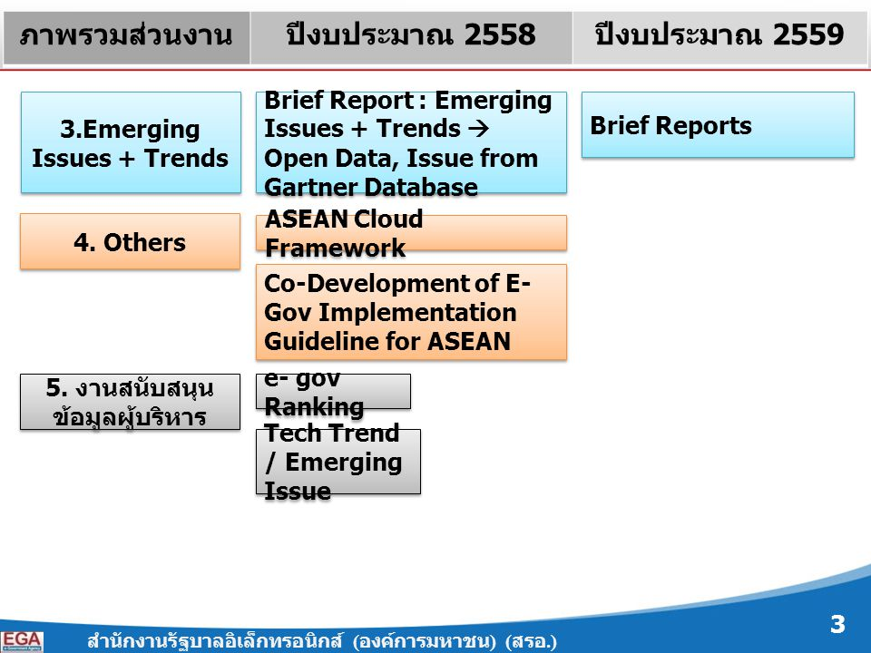 3.Emerging Issues + Trends 5. งานสนับสนุนข้อมูลผู้บริหาร