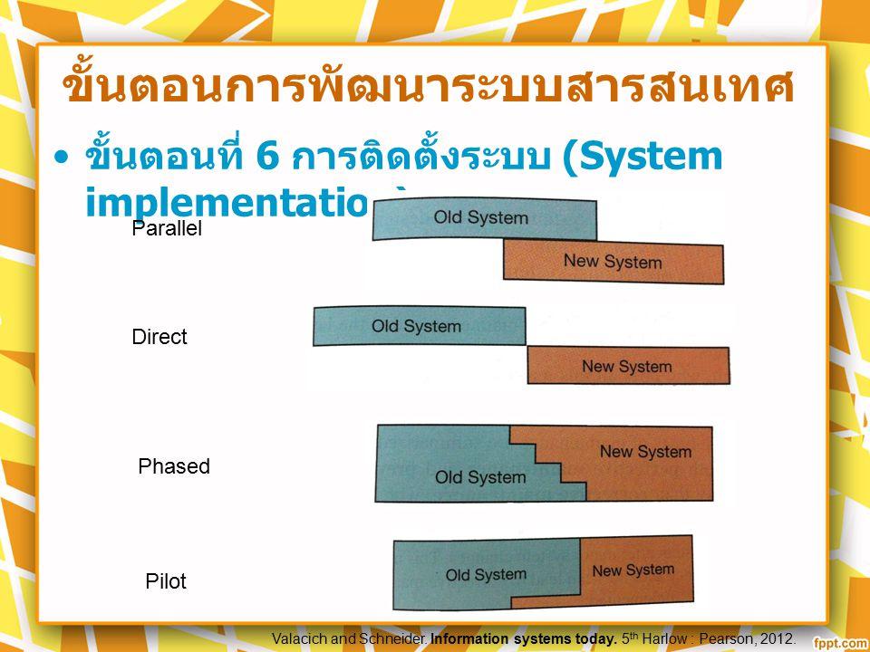 ขั้นตอนการพัฒนาระบบสารสนเทศ