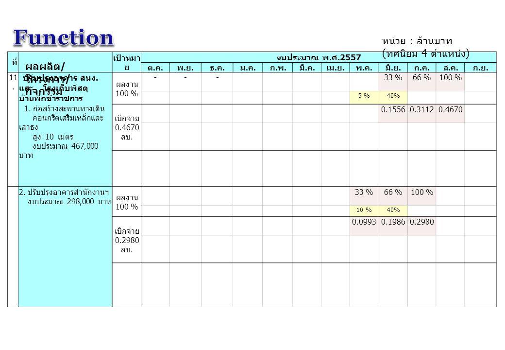 Function หน่วย : ล้านบาท (ทศนิยม 4 ตำแหน่ง) ผลผลิต/โครงการ/กิจกรรม ที่