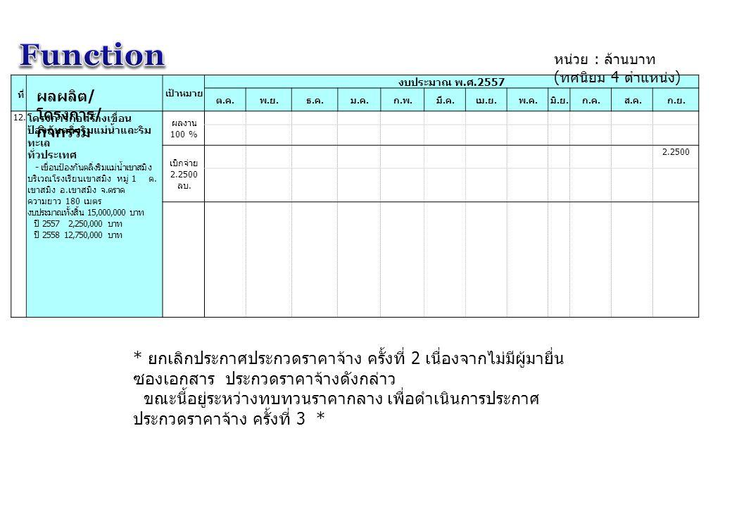 Function หน่วย : ล้านบาท (ทศนิยม 4 ตำแหน่ง) ที่ เป้าหมาย. งบประมาณ พ.ศ.2557. ต.ค. พ.ย. ธ.ค. ม.ค.