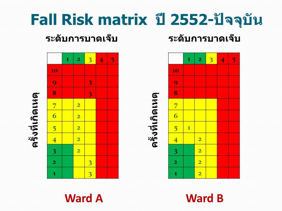 Fall Risk matrix ปี 2552-ปัจจุบัน