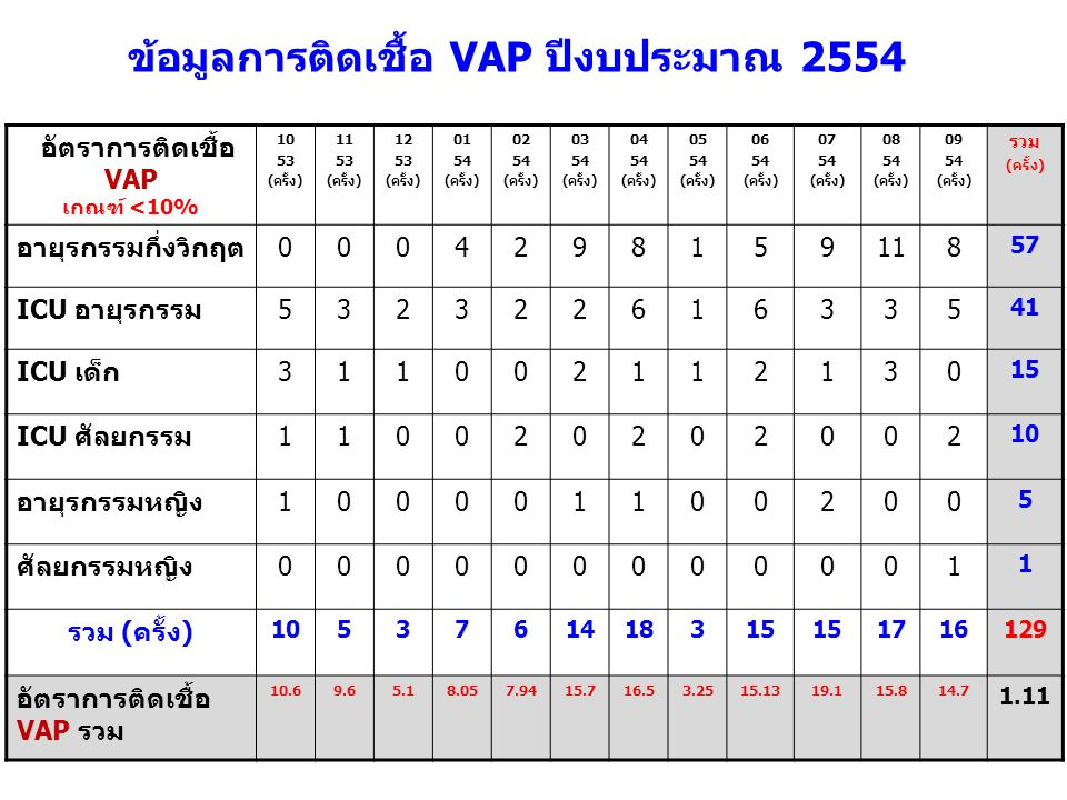 ข้อมูลการติดเชื้อ VAP ปีงบประมาณ 2554