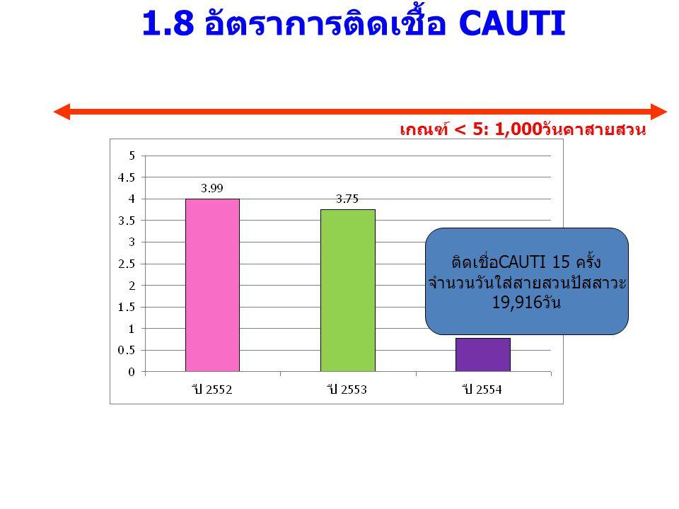 1.8 อัตราการติดเชื้อ CAUTI