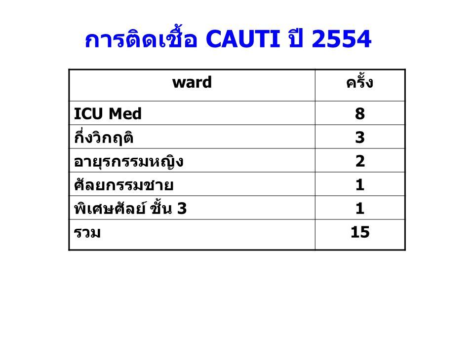 การติดเชื้อ CAUTI ปี 2554 ward ครั้ง ICU Med 8 กึ่งวิกฤติ 3