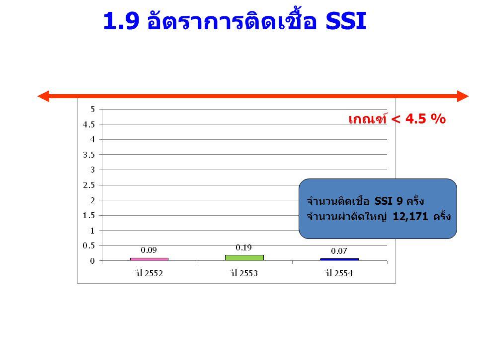 1.9 อัตราการติดเชื้อ SSI เกณฑ์ < 4.5 % จำนวนติดเชื้อ SSI 9 ครั้ง