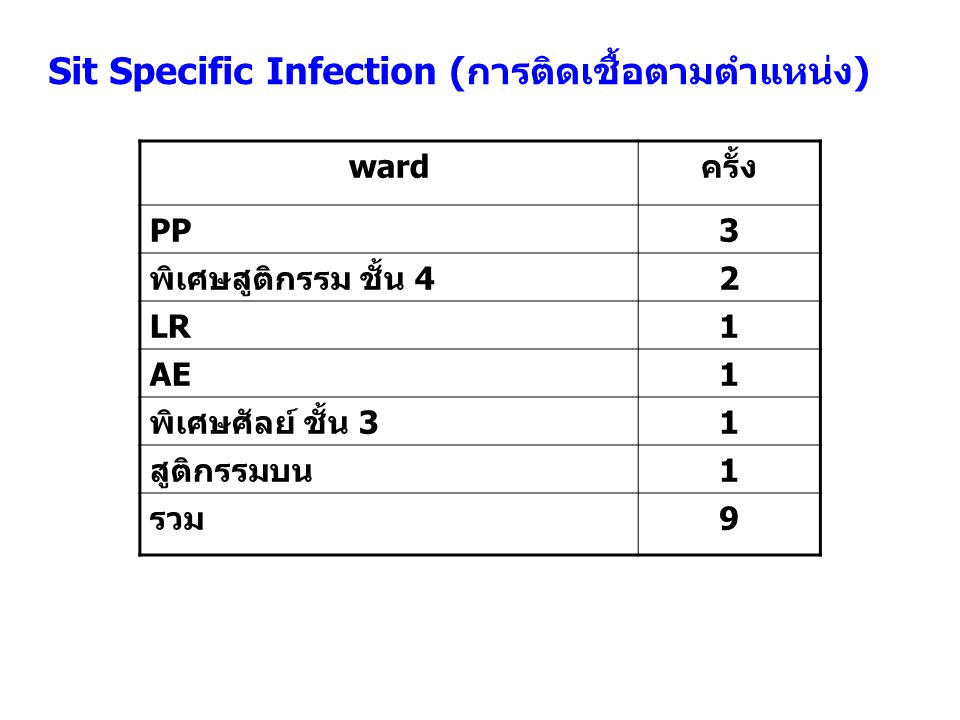 Sit Specific Infection (การติดเชื้อตามตำแหน่ง)