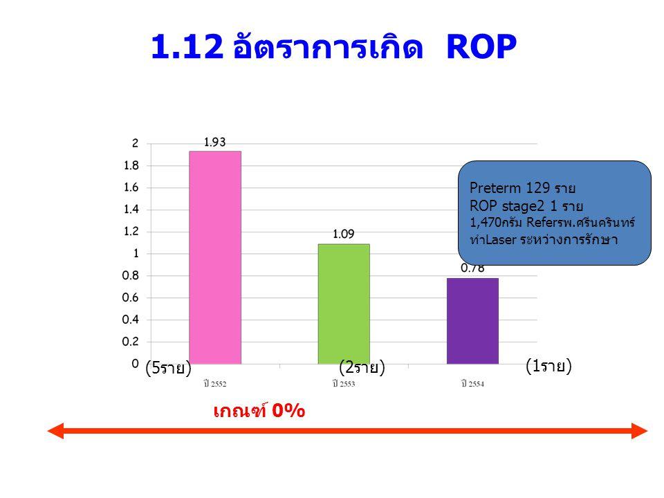 1.12 อัตราการเกิด ROP เกณฑ์ 0% (5ราย) (2ราย) (1ราย) Preterm 129 ราย