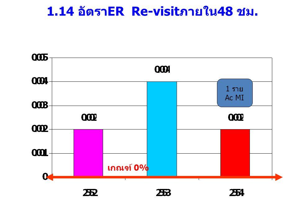1.14 อัตราER Re-visitภายใน48 ชม.