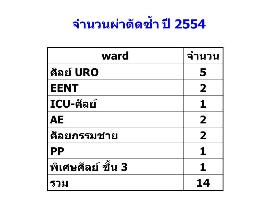 จำนวนผ่าตัดซ้ำ ปี 2554 ward จำนวน ศัลย์ URO 5 EENT 2 ICU-ศัลย์ 1 AE