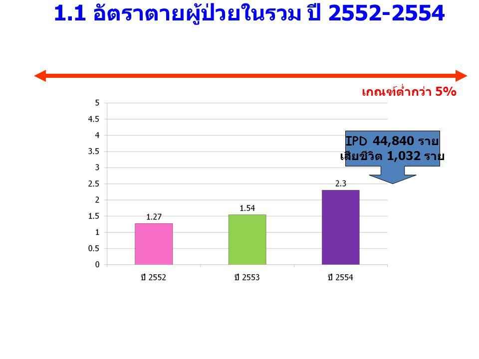1.1 อัตราตายผู้ป่วยในรวม ปี 2552-2554