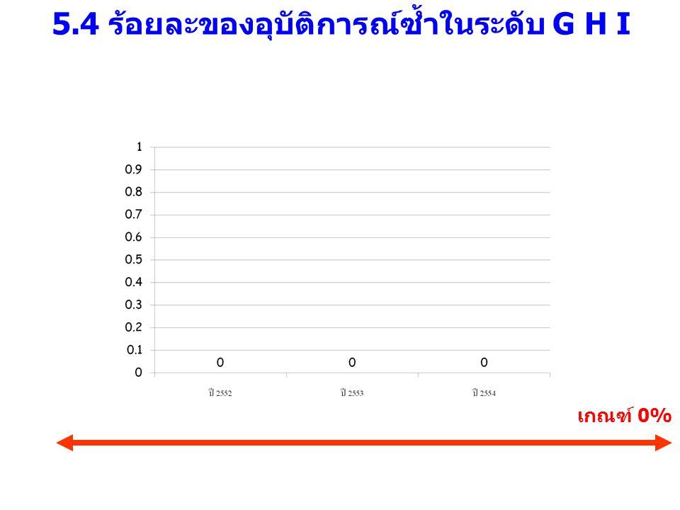 5.4 ร้อยละของอุบัติการณ์ซ้ำในระดับ G H I