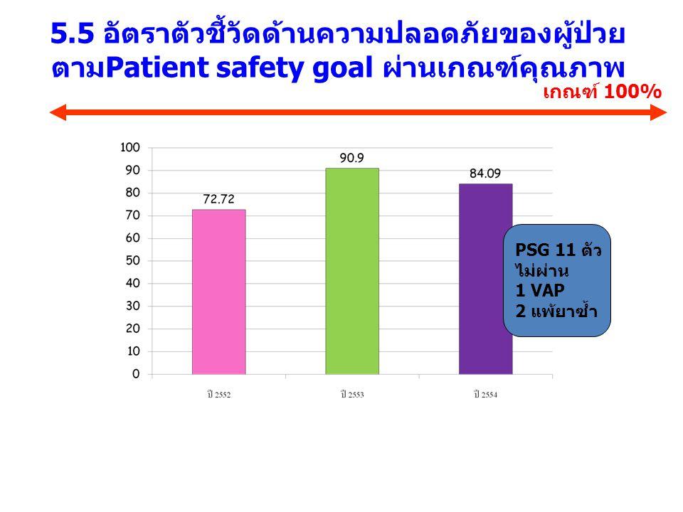 5.5 อัตราตัวชี้วัดด้านความปลอดภัยของผู้ป่วยตามPatient safety goal ผ่านเกณฑ์คุณภาพ
