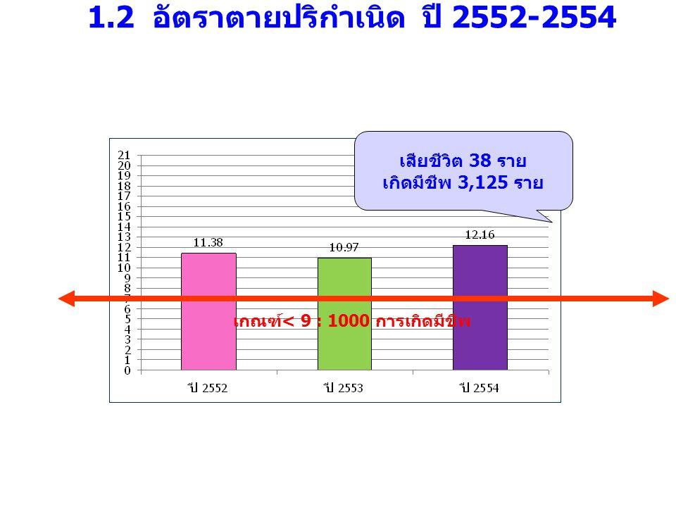 1.2 อัตราตายปริกำเนิด ปี 2552-2554