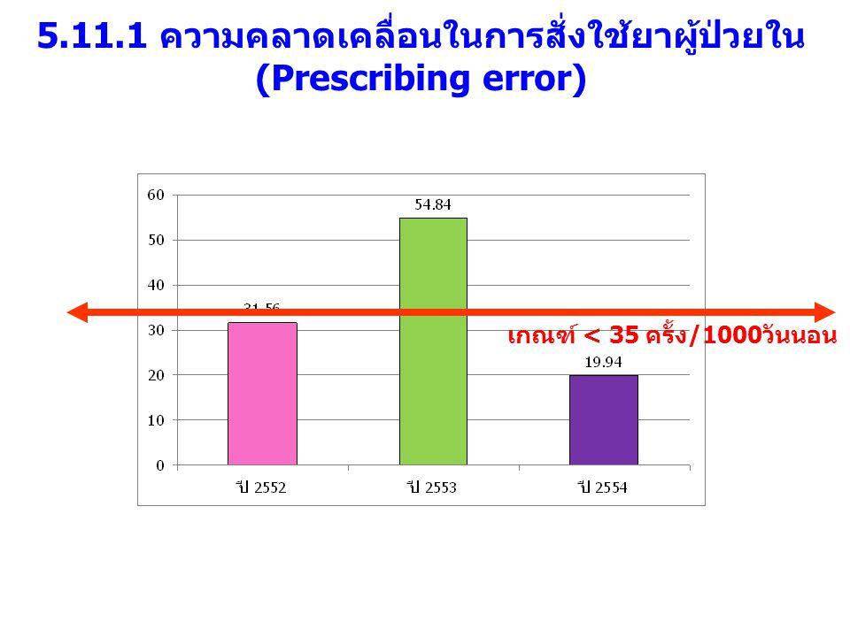 5.11.1 ความคลาดเคลื่อนในการสั่งใช้ยาผู้ป่วยใน (Prescribing error)