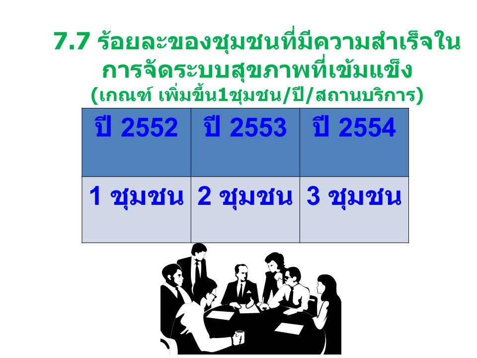 ปี 2552 ปี 2553 ปี 2554 1 ชุมชน 2 ชุมชน 3 ชุมชน