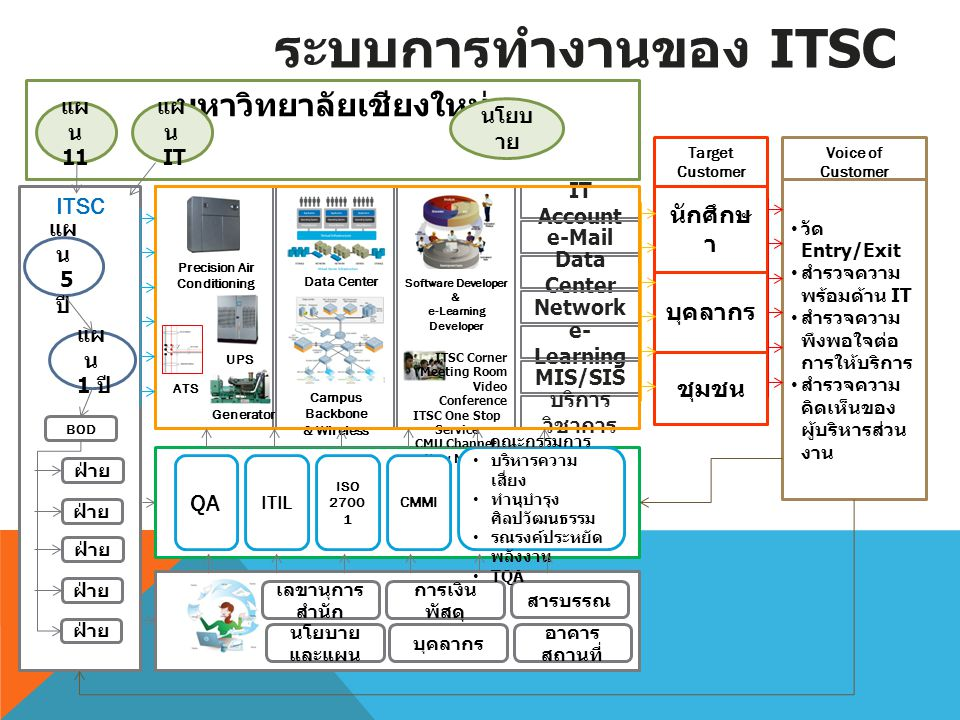 ระบบการทำงานของ ITSC มหาวิทยาลัยเชียงใหม่ ITSC นักศึกษา บุคลากร ชุมชน