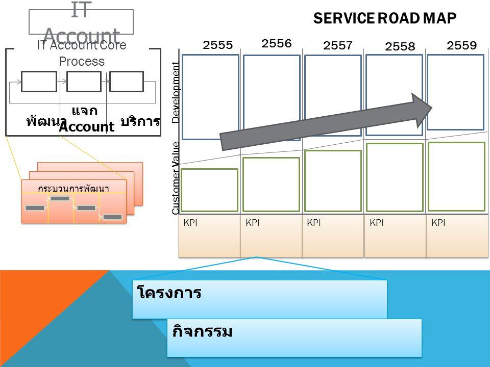 IT Account Core Process
