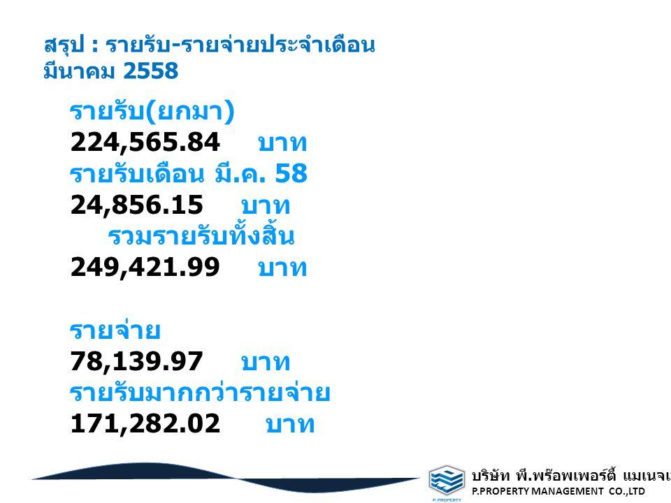 รวมรายรับทั้งสิ้น 249,421.99 บาท รายจ่าย 78,139.97 บาท
