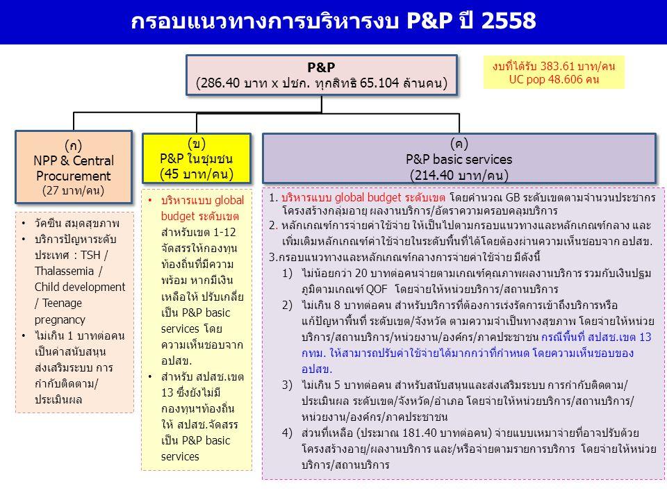 กรอบแนวทางการบริหารงบ P&P ปี 2558