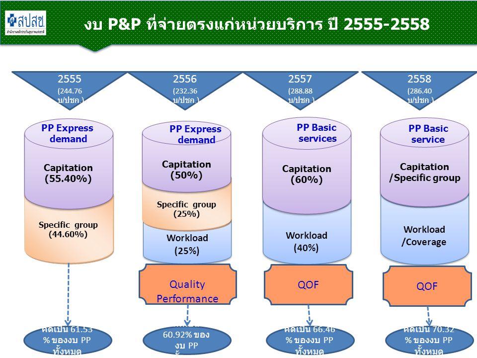 งบ P&P ที่จ่ายตรงแก่หน่วยบริการ ปี 2555-2558